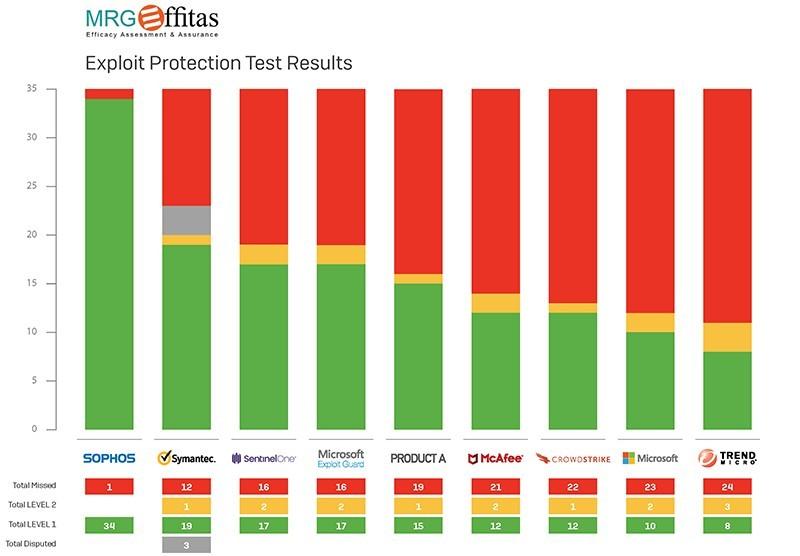 MRG Effitas uvršča Sophos Intercept X na 1. mesto