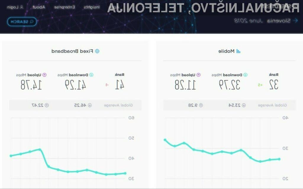 Slovenski internet še vedno pod svetovnim povprečjem