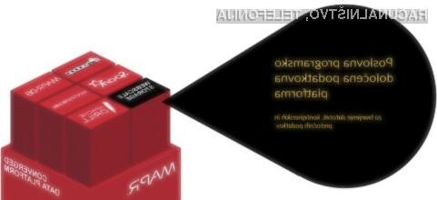 Sodobna hramba podatkov je programsko opredeljena