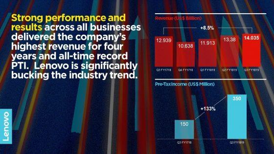 Lenovo ob odličnih poslovnih rezultatih postavlja nove rekorde