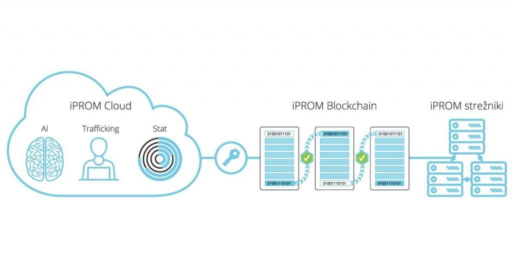 iPROM s tehnologijo veriženja podatkovnih blokov za večjo transparentnost v digitalnem oglaševanju
