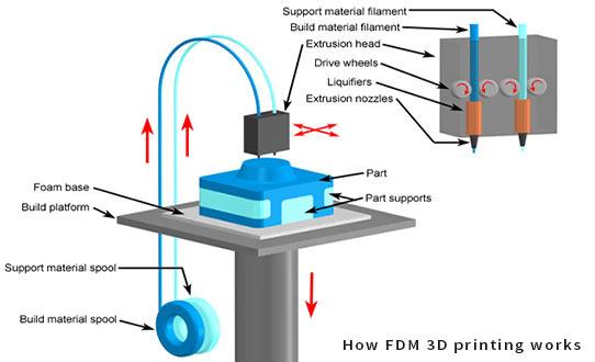 Razlike med namiznimi in industrijskimi 3D-tiskalniki