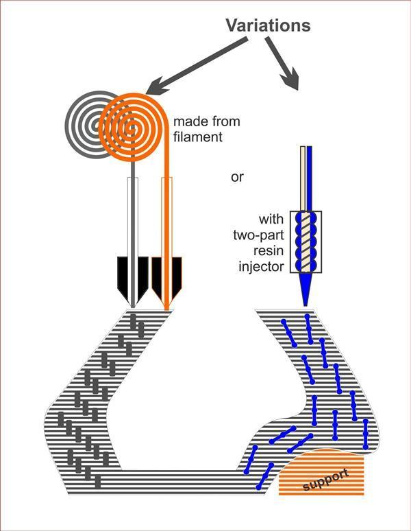 Kako okrepiti vezi med plastmi 3D-natisnjenih objektov z Z-sidri?