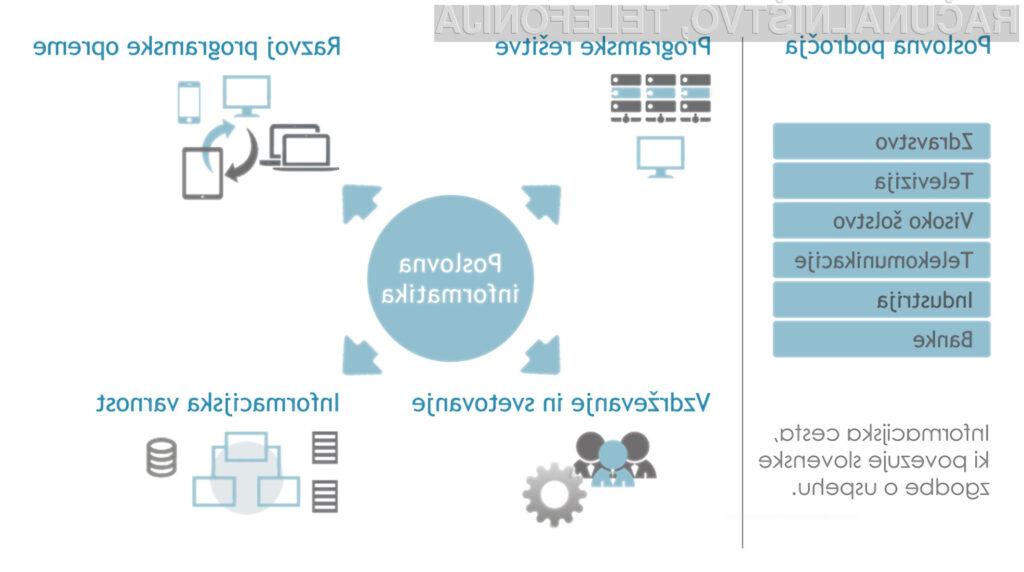 Informacijska cesta, ki povezuje slovenske zgodbe o uspehu