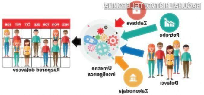 Umetna inteligenca je prihodnost