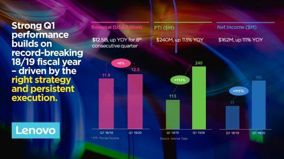 Lenovo poslovno leto začel z najvišjo rastjo v industriji in podvojenim dobičkom