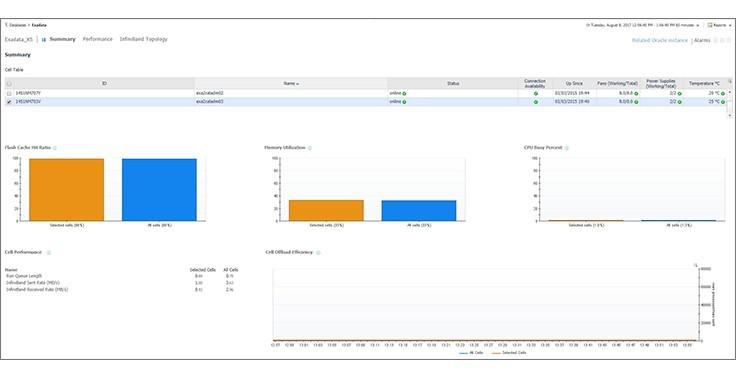 Delovanje Oraclovih baz lahko nadziramo z rešitvijo Foglight for Oracle