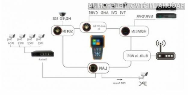 Najnovejši tester za video in videodomofonske sisteme, ki bo serviserjem olajšal delo