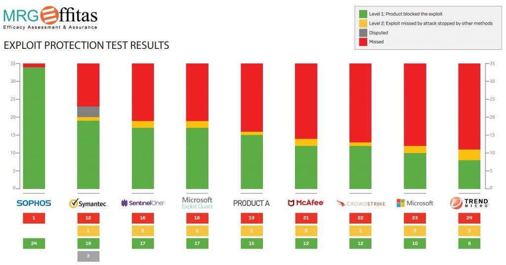 Testiranja protivirusne zaščite zoper viruse, ki izrabljajo ranljivosti programske opreme, so pokazala precejšnje razlike med produkti različnih proizvajalcev (MRG EFFITAS, Exploit and post-exploit protection test, maj 2018).