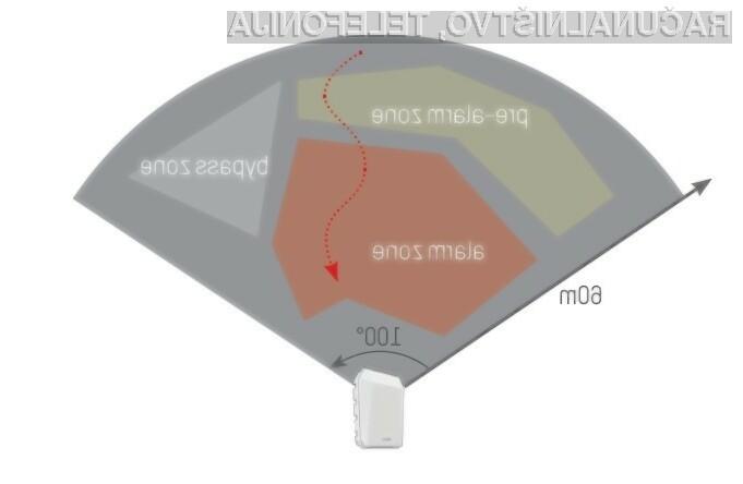 Zmogljiv radar za zanesljivo zunanje varovanje