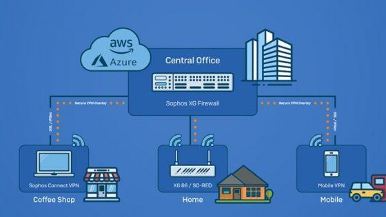Požarni zidovi Sophos XG podjetjem omogočajo enostavno vzpostavitev varnih VPN povezav.
