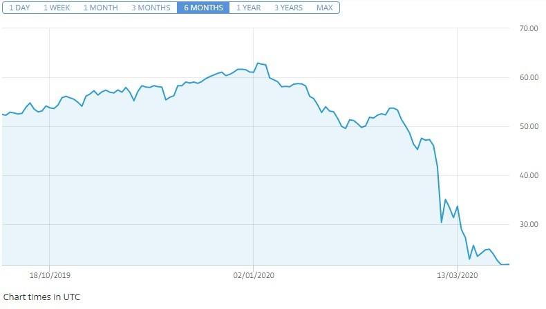 Vrednost nafte je v zadnjem času strmoglavila, kar je lepo vidno v grafu.