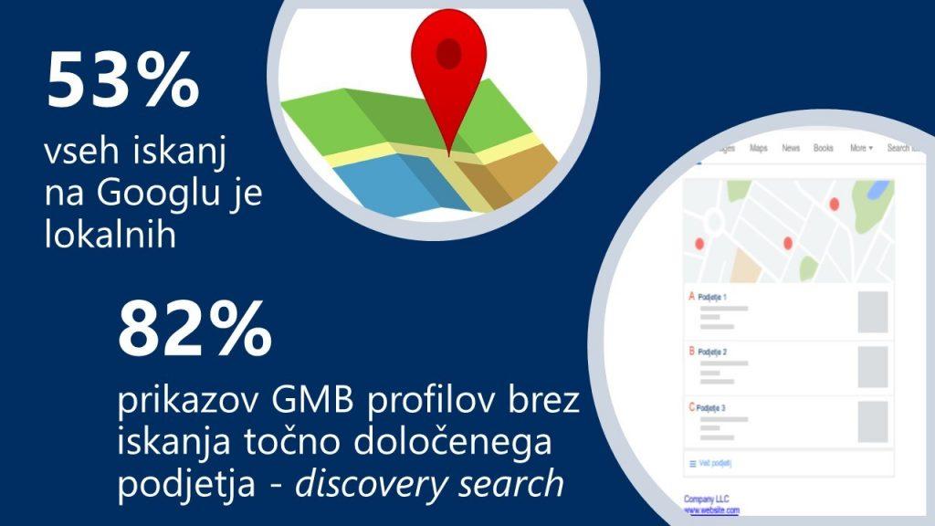Google pri prikazovanju profilov GMB rajši prikaže podjetja, katerih enake vpise najde v drugih, za Google, kredibilnih bazah.