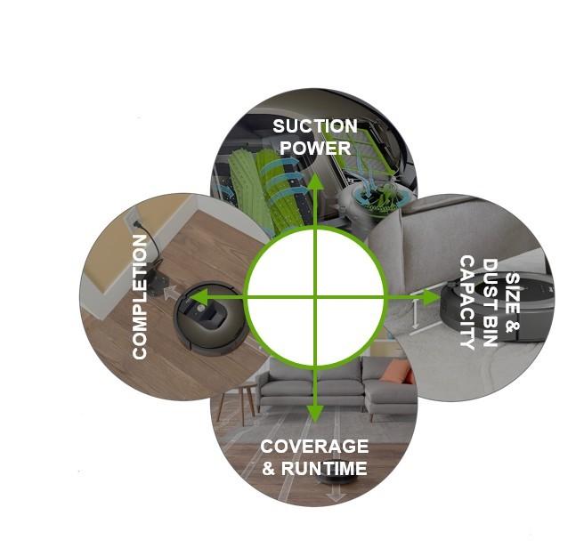 Leta in leta raziskav so Roombi omogočila, da ima danes idealno razmerje različnih lastnosti.
