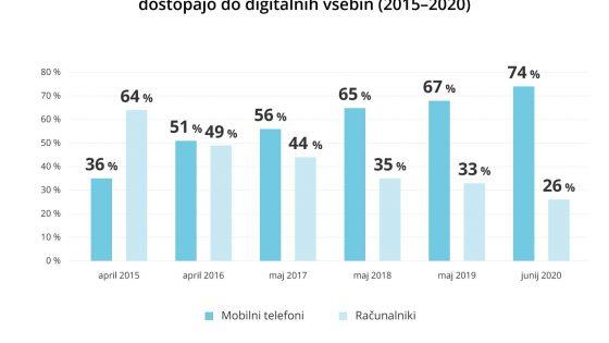Trend uporabe naprav s katerimi uporabniki dostopajo do digitalnih vsebin 2015–2020