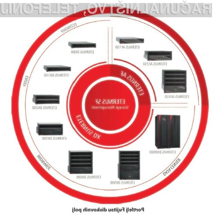 Fujitsu Eternus AF150 S3 – izjemna naprava, zmerna cena