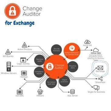 Nadzor spremembe, kritičnih skupin in poštnih predalov za Exchange