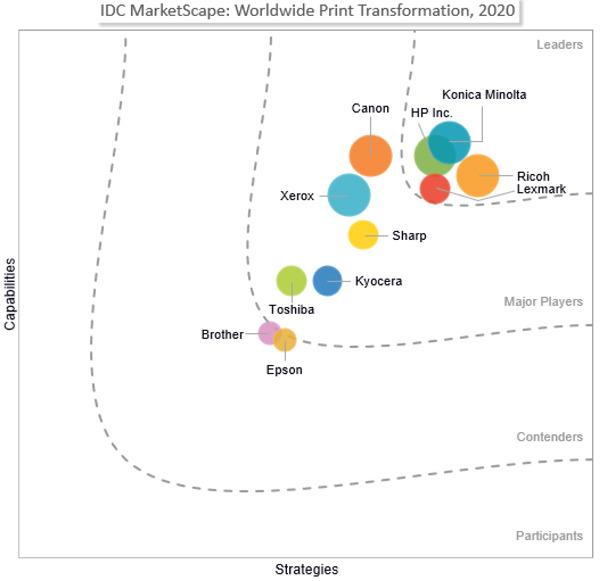 IDC MarketScape je Konico Minolto imenoval za vodilno globalno podjetje na področju transformacije tiskanja
