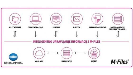 Zanesljivo, varno in enostavno upravljanje poslovnih dokumentov in informacij