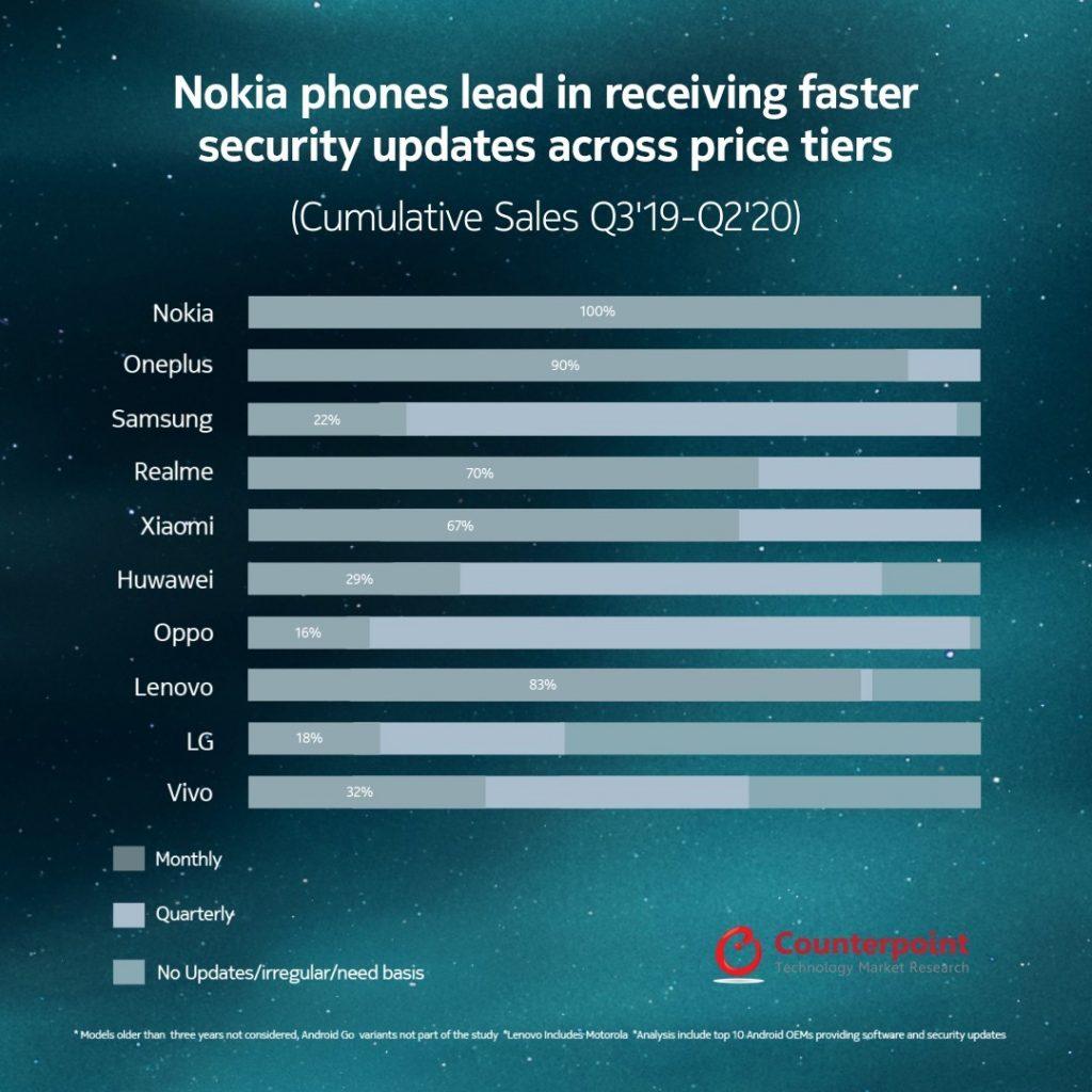 Nokia telefoni že drugo leto zapored vodijo na lestvici zaupanja Android telefonov