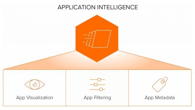 Deset kritičnih scenarijev, ki imajo koristi od Gigamon Application Filtering Intelligence