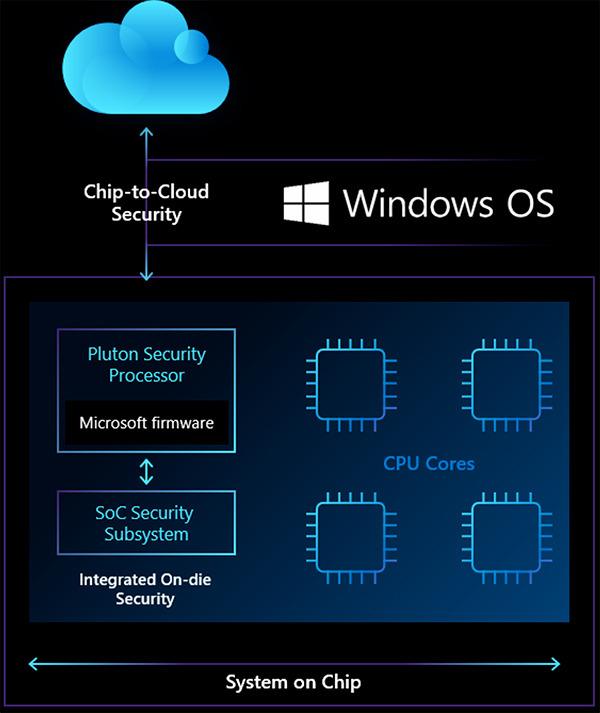 Varnostno čipovlje Microsoft Pluton nas bo varovalo pred spletnimi napadalci.