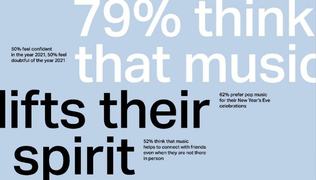 Sonos: glasba je ključno družbeno orodje za preživetje leta 2020