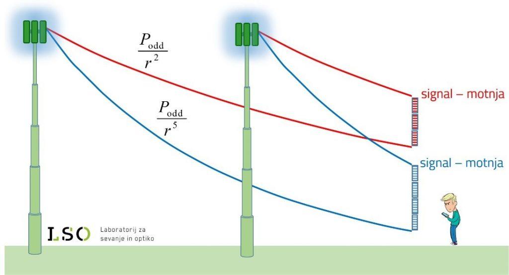Slika: Upadanje signala v celičnem omrežju in optimizacija razmerja med jakostjo signala in motnje.