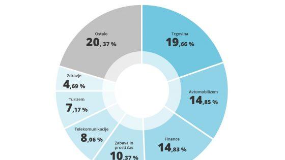 iPROM lani s 50 odstotkov več prikazanih oglasov kot leta 2019