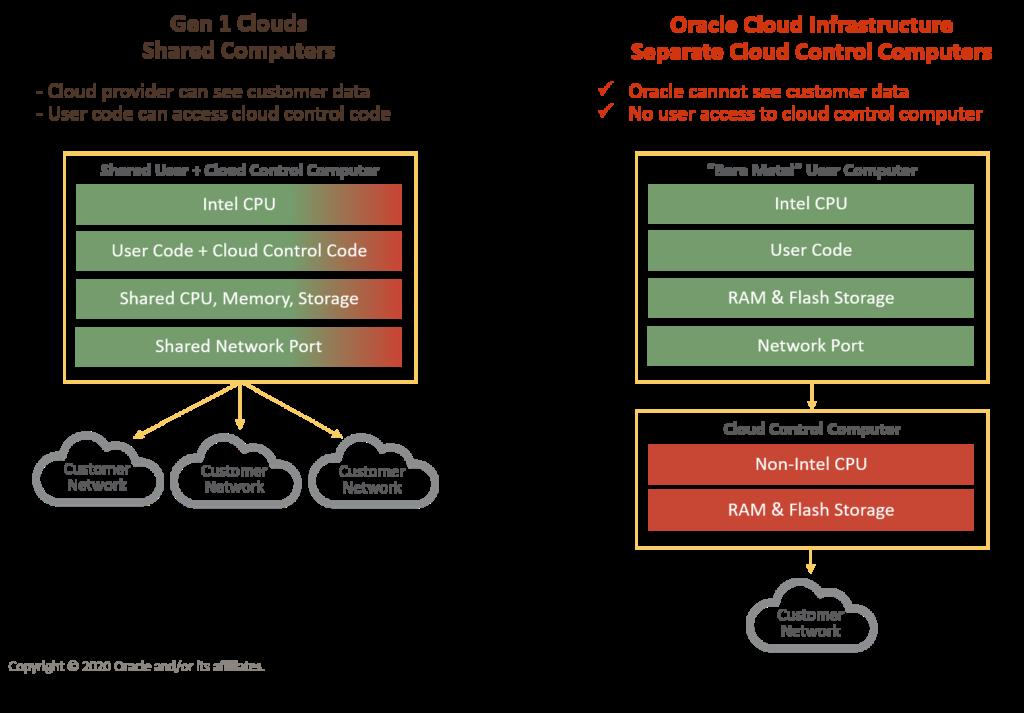 Oracle Cloud Infrastructure je razrešil vsa varnostna vprašanja prve generacije.
