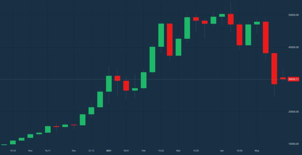 Vrednost Bitcoina je v zadnjem času strmoglavila, a pogosto vlagatelji ravno v tovrstnih situacijah vidijo priložnost.