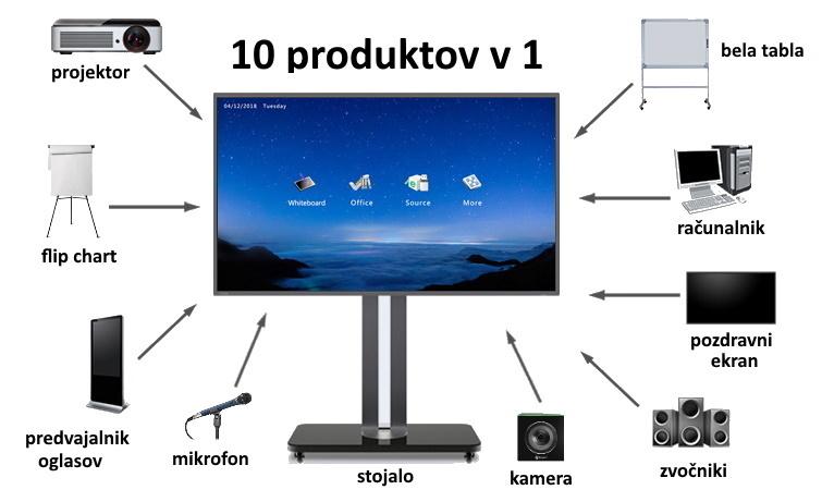 Interaktivni zasloni so naprave, ki uporabnikom omogočajo digitalne vizualne predstavitve in nadzor podatkov preko digitalnih interakcij.
