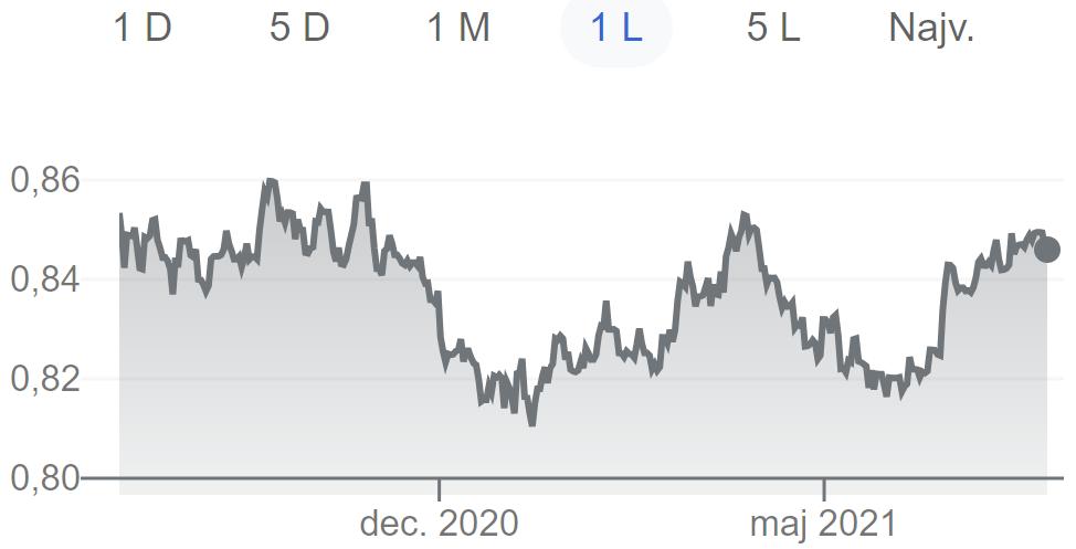 dolar-1-Avatrade