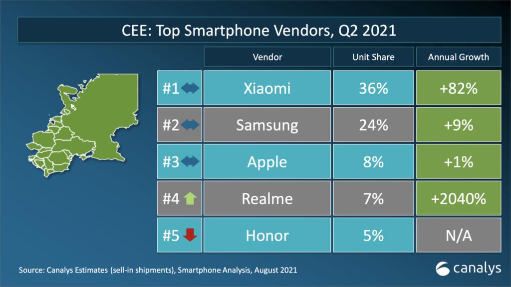 Xiaomi se je povzpel na sam vrh evropske mobilne telefonije.
