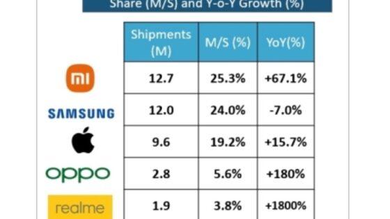 Xiaomi je presegel vsa pričakovanja in prvič zasedel evropski vrh po prodaji pametnih telefonov.