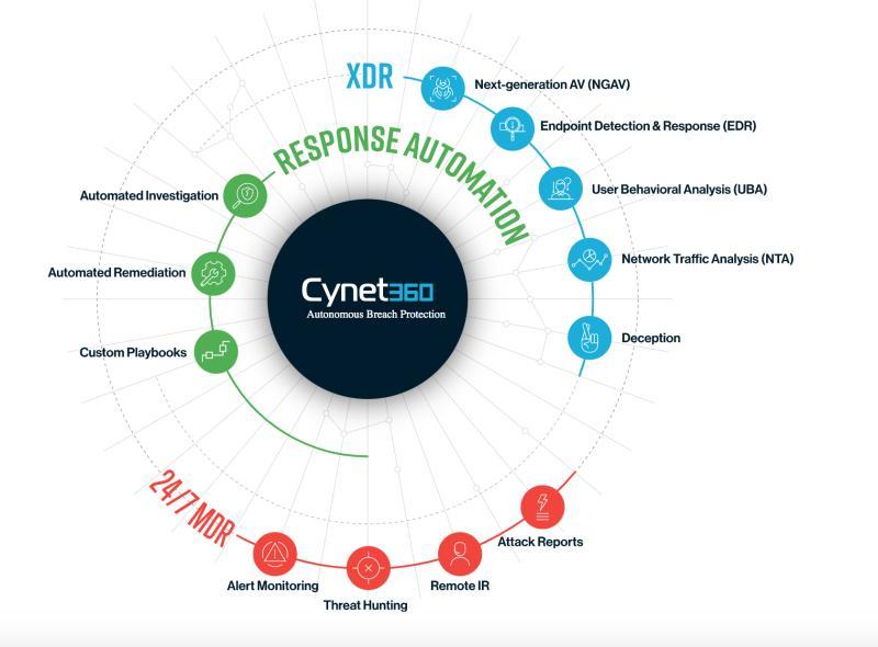 Ekipi varnostno operativnega centra SOC Cynet 360 omogoča obvladovanje vseh ravni zaščite za podjetja z nekaj deset ali z nekaj tisoč računalniškimi napravami, vse prek ene same nadzorne plošče.