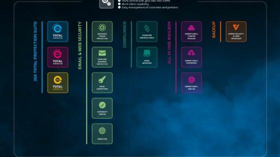 ANNI s partnerstvom s podjetjem Hornetsecurity še nadgrajuje ponudbo varnostnih rešitev in storitev, ki jih podjetjem vseh velikosti nudi v okviru oddelka za kibernetsko varnost.