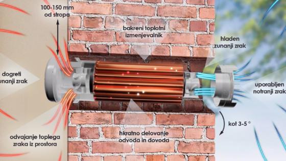 Prana ventilacijski sistemi z rekuperacijo oziroma vračanjem toplote odvedenega zraka so najbolj učinkovita prezračevalna rešitev.