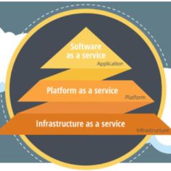 Programska oprema kot storitev ali SaaS, Platforma kot storitev ali PaaS, Infrastruktura kot storitev ali IaaS.